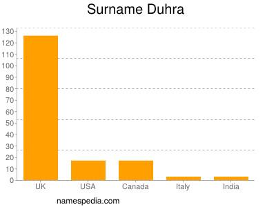 Surname Duhra