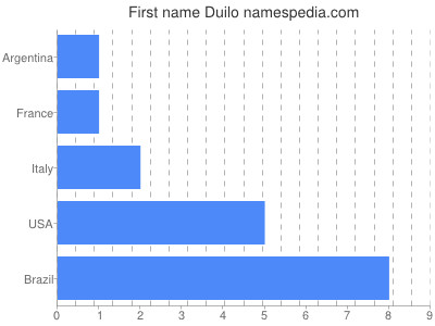 Given name Duilo