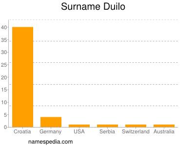 Surname Duilo