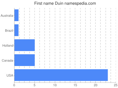 Given name Duin