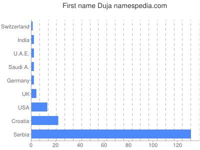 Given name Duja