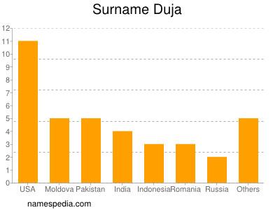 Surname Duja