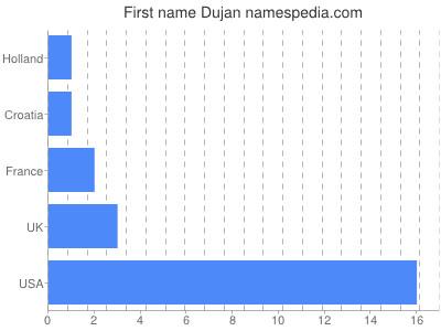 Given name Dujan
