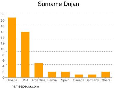 Surname Dujan