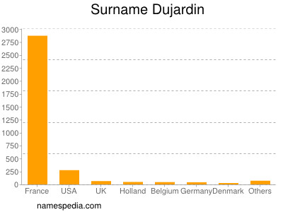 Surname Dujardin