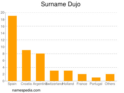 Surname Dujo