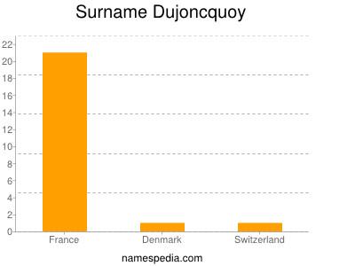 Surname Dujoncquoy