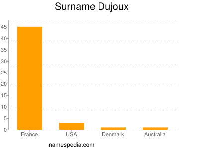 Surname Dujoux