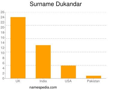 Surname Dukandar
