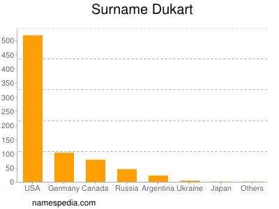 Surname Dukart