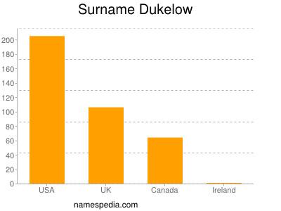 Surname Dukelow