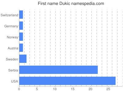 Given name Dukic