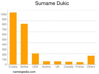 Surname Dukic