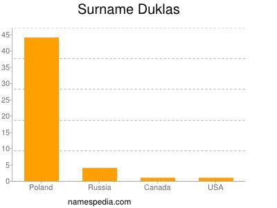 Surname Duklas
