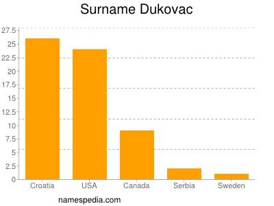 Surname Dukovac