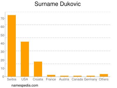 Surname Dukovic