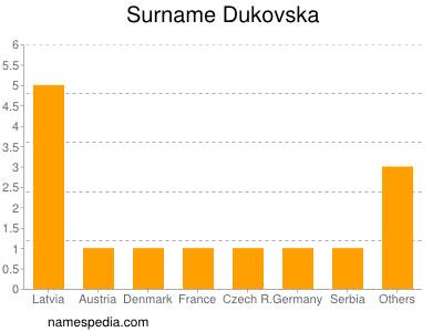 Surname Dukovska