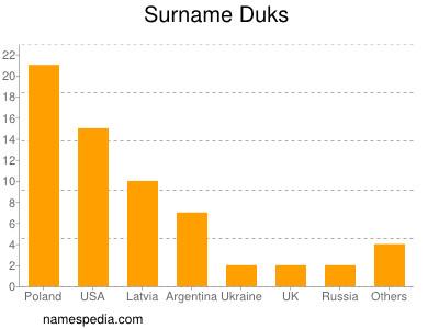Surname Duks