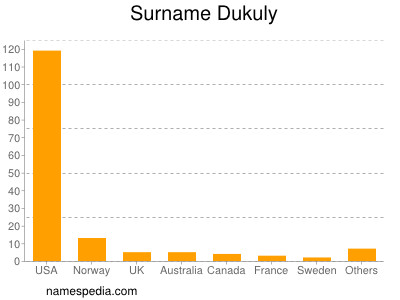 Surname Dukuly
