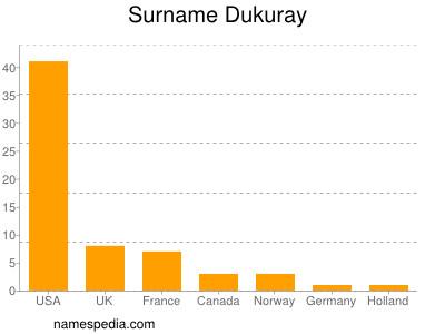 Surname Dukuray
