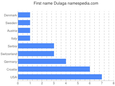 Given name Dulaga