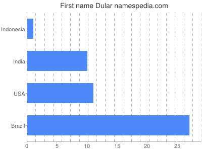 Given name Dular