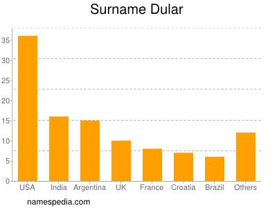 Surname Dular