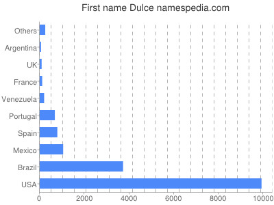 Given name Dulce