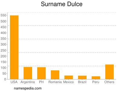 Surname Dulce