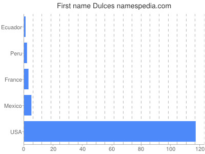 Given name Dulces