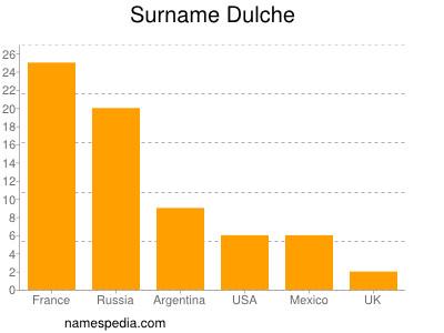Surname Dulche