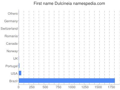 Given name Dulcineia