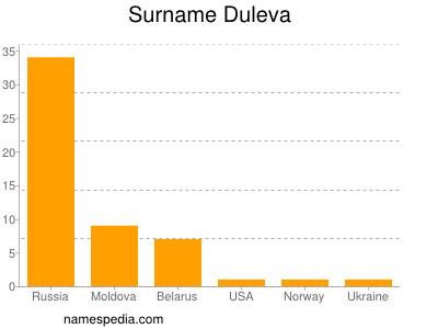 Surname Duleva