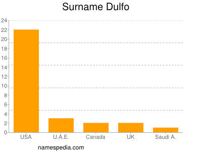 Surname Dulfo