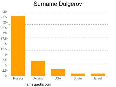 Surname Dulgerov