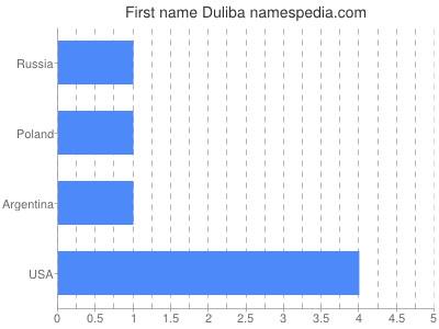 Given name Duliba