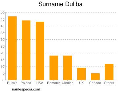 Surname Duliba