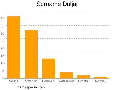 Surname Duljaj