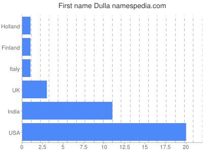 Given name Dulla