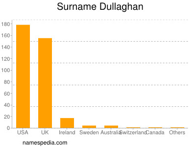 Surname Dullaghan