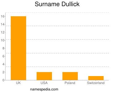 Surname Dullick