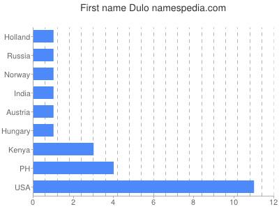 Given name Dulo