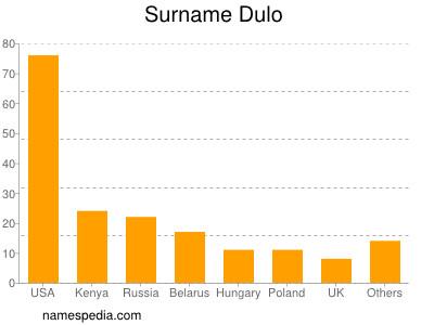 Surname Dulo