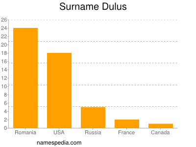 Surname Dulus