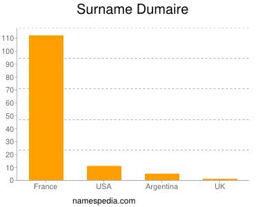 Surname Dumaire