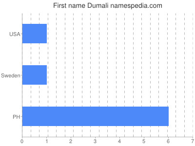 Given name Dumali