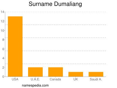 Surname Dumaliang