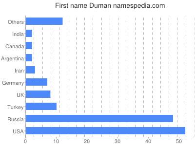 Given name Duman
