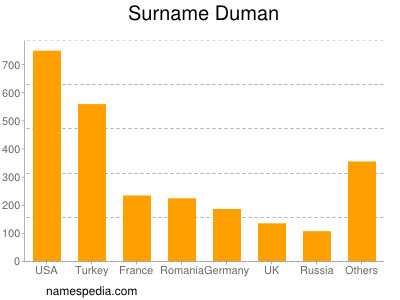 Surname Duman