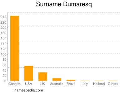 Surname Dumaresq